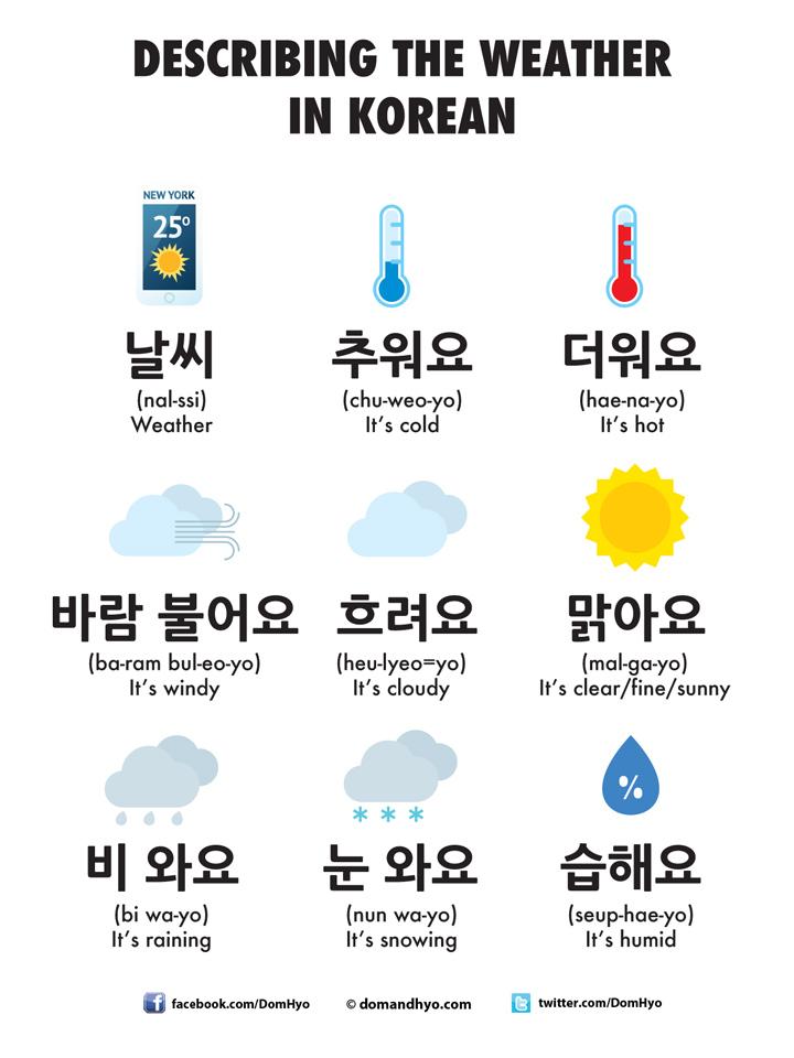 Describing the weather in Korean