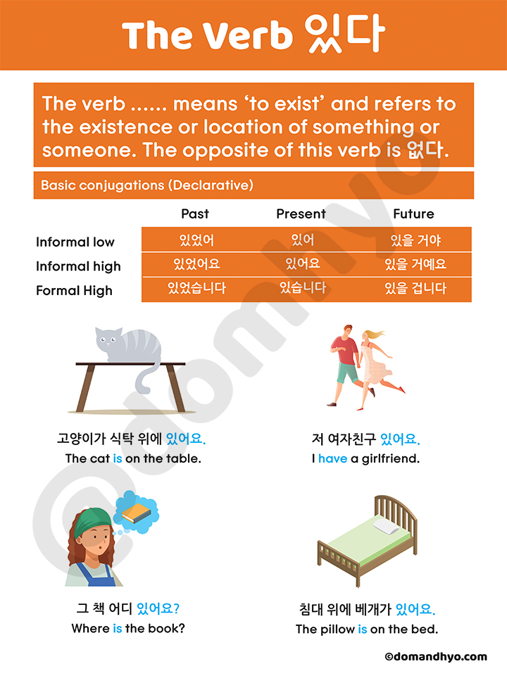 있다 - Verb Meaning in English & Conjugation